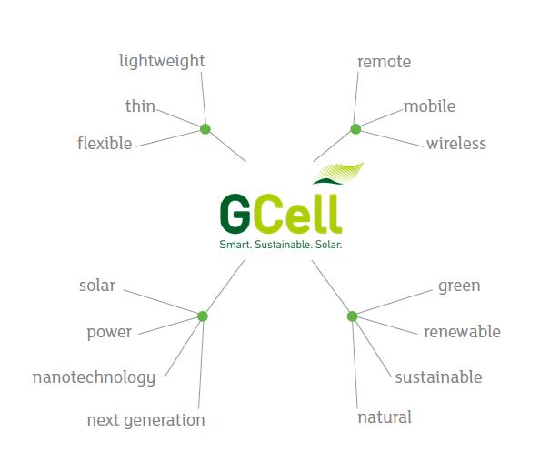 Sustainability - GCell brand values