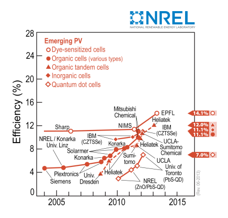Efficiency rise in pcdtbt pc70bm organic solar cell